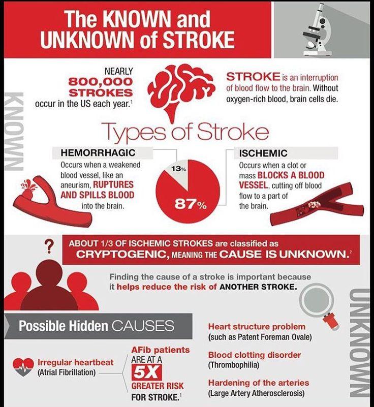 Preventable Strokes Are Most Treatable