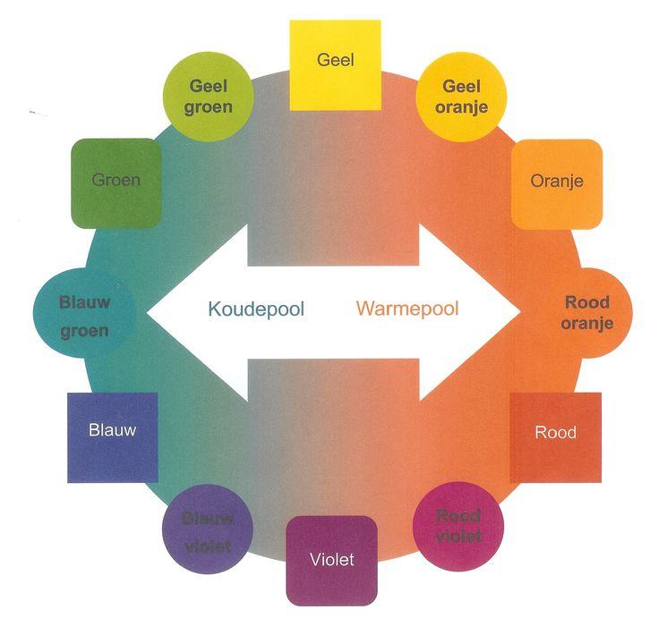 Kleuren worden onderverdeeld in warme en koele kleuren roodoranje is het centrum van de warme for Wat zijn de koele kleuren