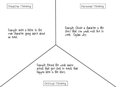Graphic organizer for any book - creative, personal and critical ...