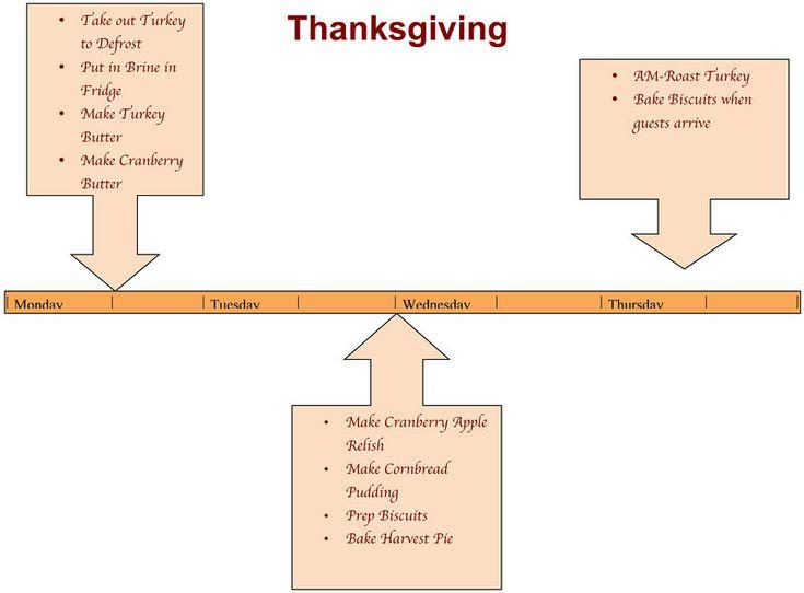 Thanksgiving Prep Timeline | Little Baby Watson Blog | Pinterest