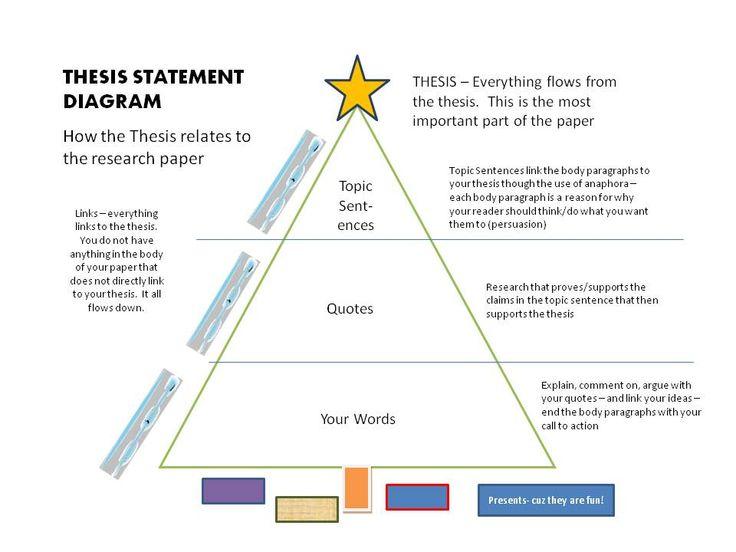thesis statement graphic organizer high school