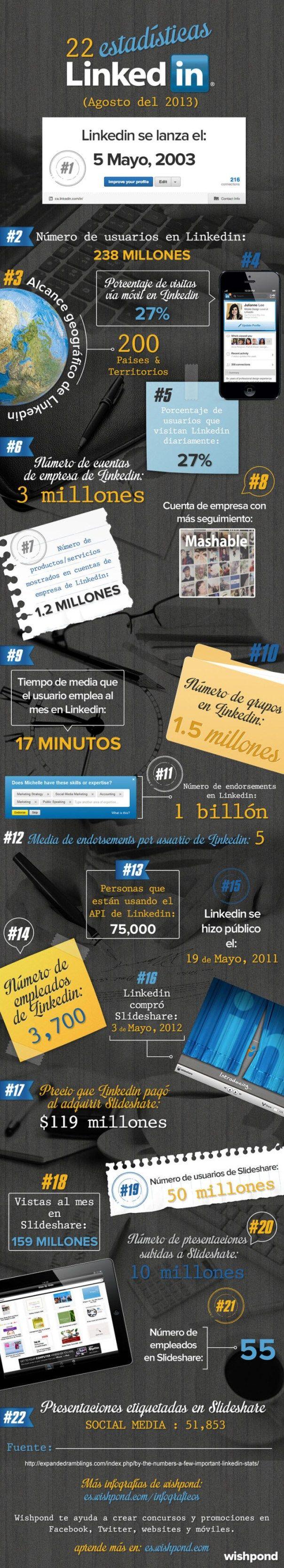 22 asombrosos datos sobre Linkedin #infografia