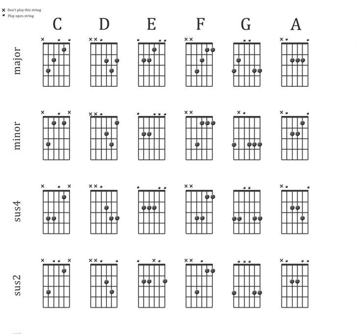 Similiar D Minor Guitar Sus Chord Keywords