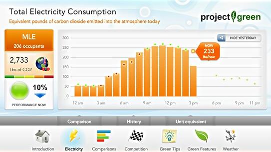 pinterest energy dashboard