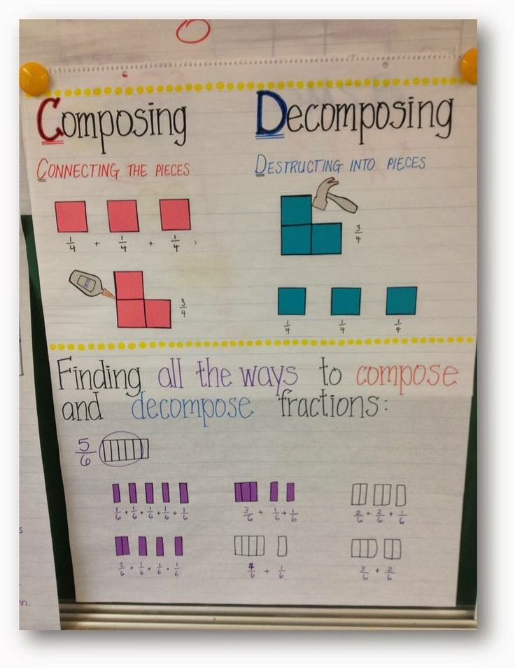 3B Decomposing Fractions | Third Grade 2014 class | Pinterest
