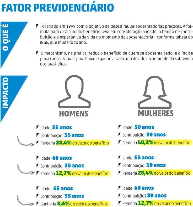 O que pensam Dilma, Aécio e Marina sobre o fator previdenciário - outubro/2014