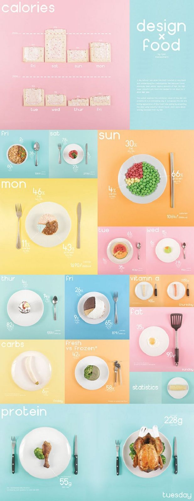 Food infographic poster