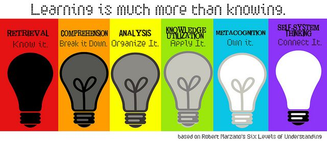 Marzano's six levels of learning