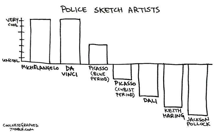 artists and police sketches   Humor   Pinterest