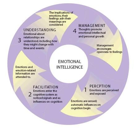 leadership self assessment essay
