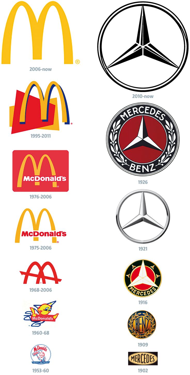 A Brief History of Logo Design and Where We Are Today