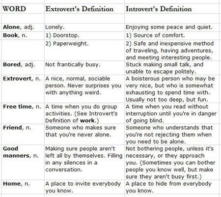 extrovert introvert essay This shows how group discussion makes it easy for introverts thoughts and ideas to be covered up by extroverts who already have begun to talk.