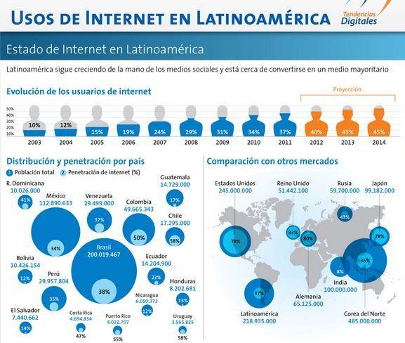 Internet in lati-america