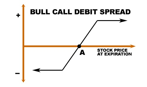 Bull spread trading strategy
