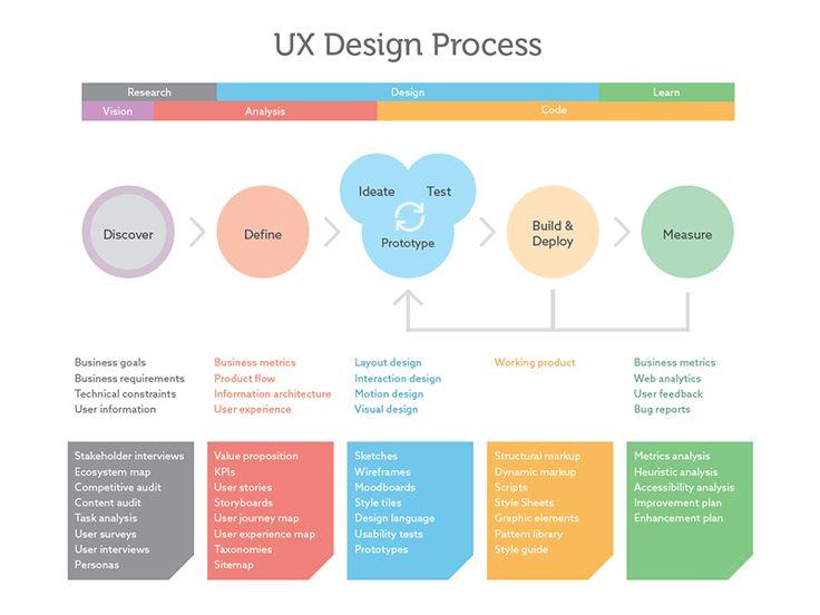 UX Design Defined  User Experience  UX Design