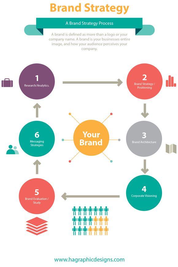 Brand Identity Road Map  Future Of Branding    Brand