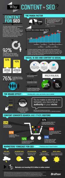 Content for #SEO #Infographic