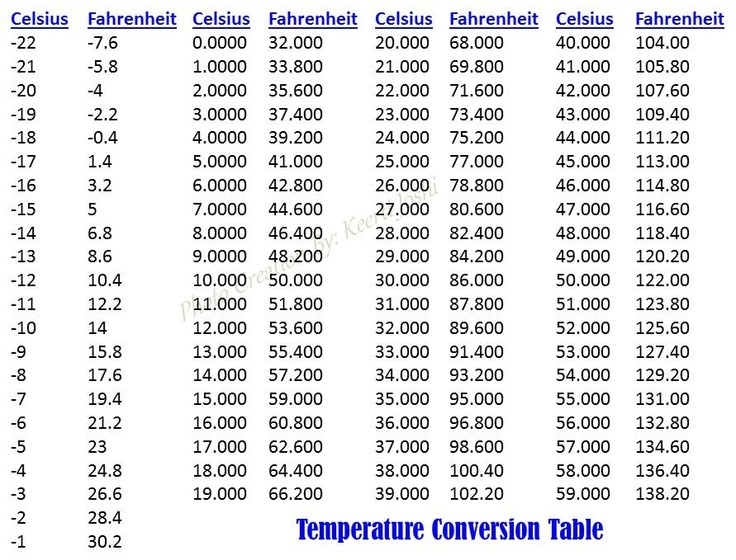 temperature conversion table master the 39 measure 39 pinterest