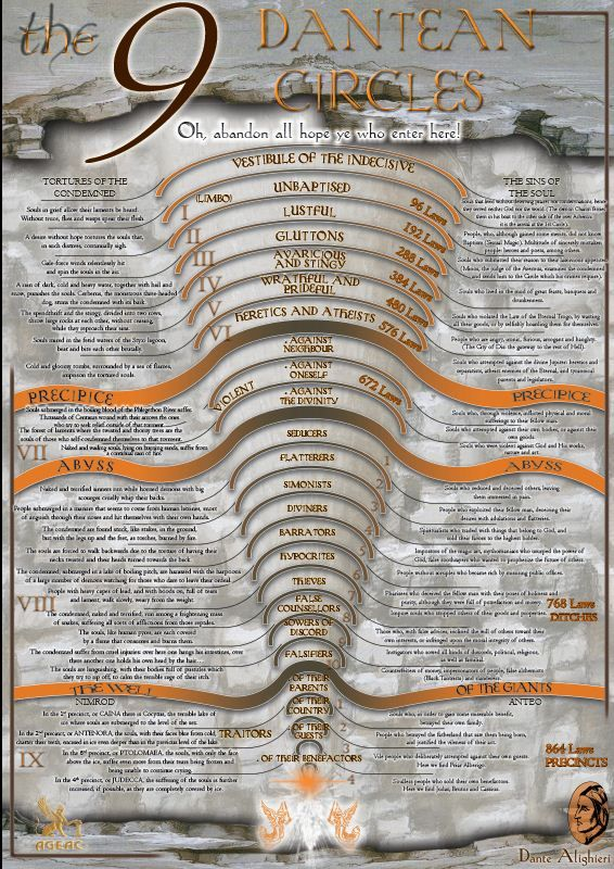 allegorical meaning in dante s inferno circle 8 Best answer: sorry i'm late the inferno - dante alighieri divine comedy-i: inferno study guides contain a biography of dante alighieri, literature essays, quiz questions, major themes, characters, and a full summary and analysis.