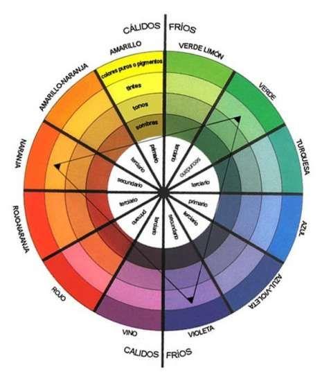 Rueda de colores la clase de espanol pinterest - Rueda de colores ...