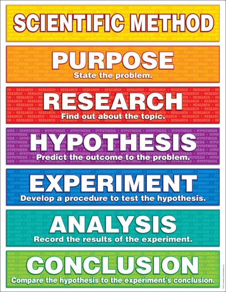 Scientific method for kids Science Pinterest