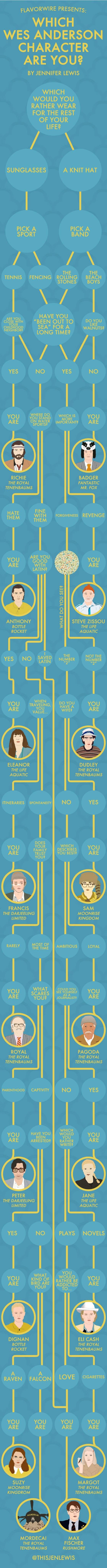 So, Which Wes Anderson Character Are You? -- Vulture