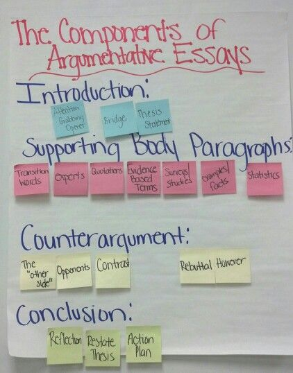 main components of an argumentative essay Parts of an argumentative essay study play hook found in the introduction section of your essay, this component grabs your reader's attention and establishes a connection between your reader and yourself through the means of an anecdote, an image, a definition, or a quote.