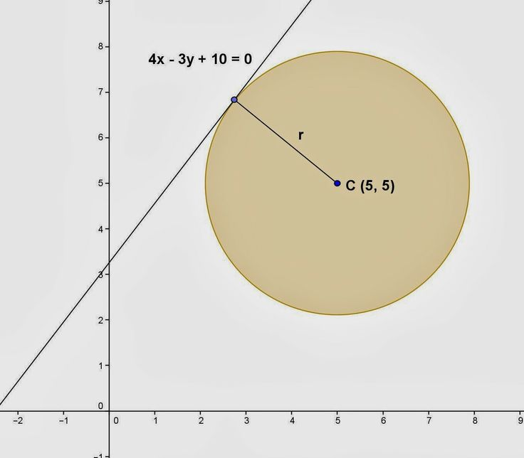 how to find radius when given tangent equation
