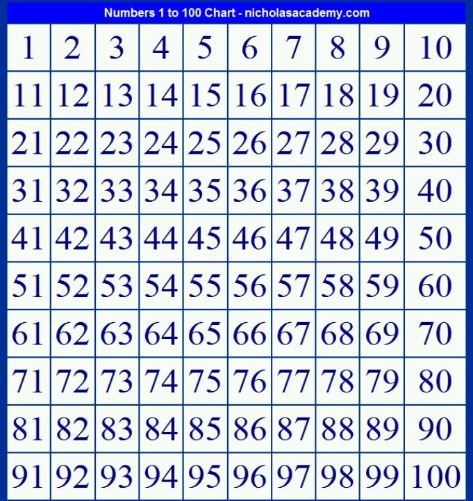 Таблица натуральных чисел от 1 до 10000