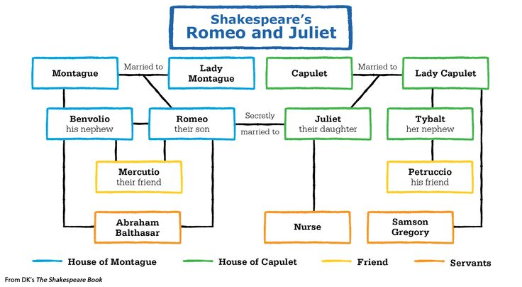 an analysis of the main character in romeo and juliet Analysis and discussion of characters in william shakespeare's romeo and juliet.