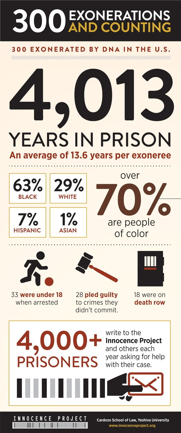 innocence project statistics In the past reasons for exoneration posts, we have focused on perjury and false accusations these statements are typically made by a witness in an intentionally malicious manner however, this is not always the case these statements are known as a mistaken witness identification according to innocence project.