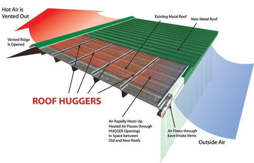 Energy efficient roofing materials systems pinterest for Energy efficient roofing