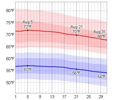 average temperature for nunavut