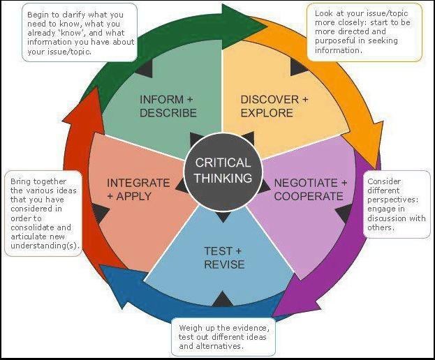 teaching critical thinking