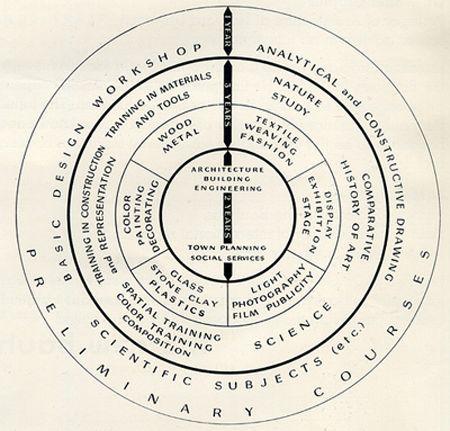 review on beats solo Principles of Teaching at Bauhaus  mandala
