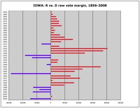 Unless there's a big population spurt in IOWA, Warren Harding is going to hold the record for biggest victory margin here (406,753 votes, in 1920) for a long time. Harding's 71% is also unlikely to be broken soon in what is now a swing state. After thin wins for Gore in 2000 and Bush in 2004, Obama won by a healthy margin, but no incumbent should take for granted one of the few staes where Reagan's margin shrunk from 1980 to 1984.
