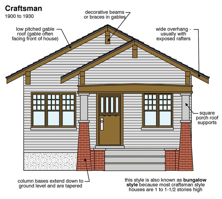 Craftsman style common features craftsman style pinterest for Characteristics of craftsman style homes
