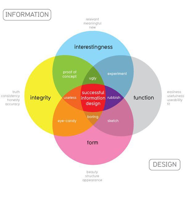 venn diagram information information design venn diagram fashion infographics