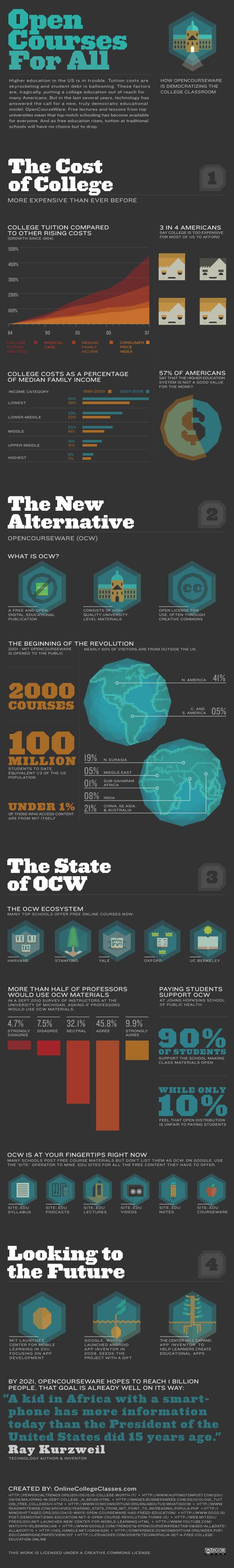 OpenCourseWare Open Courses fo