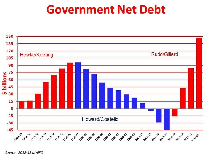 additional government borrowing continues reduce