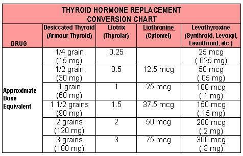 Nature Thyroid Dosage Vs Synthroid