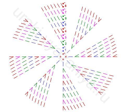Вязание круга крючком без накида 10