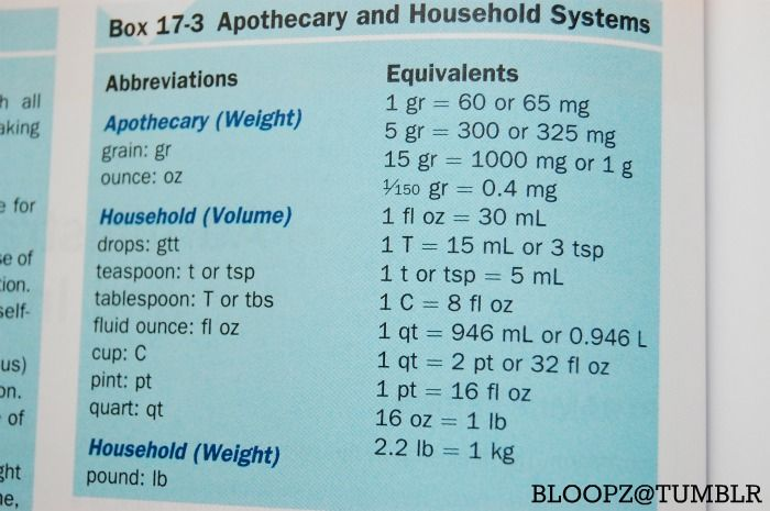 bloopz: Apothecary and Household System Measurements Reblogging ...