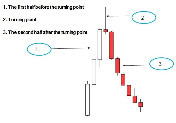 Forex how to spot trend
