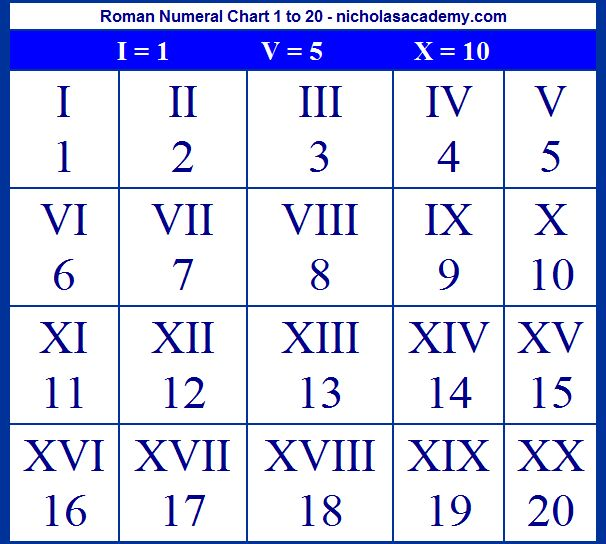 Displaying (17) Gallery Images For Roman Numeral Chart 1 20...