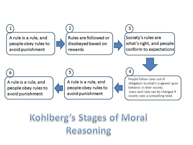kohlbergs moral stages of development