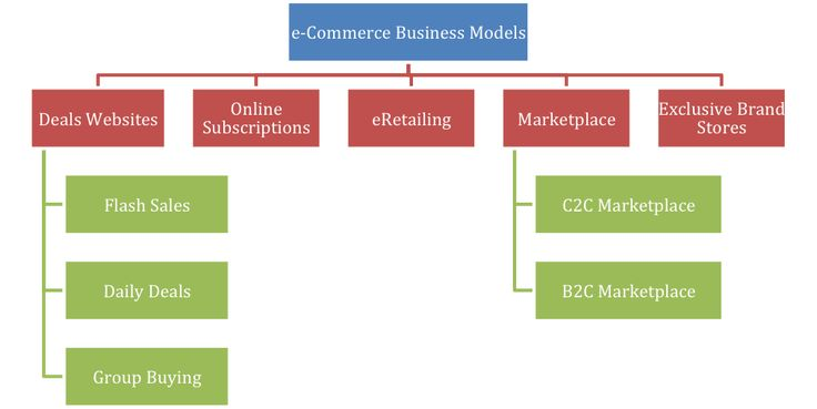 Ecommerce Business Models In India