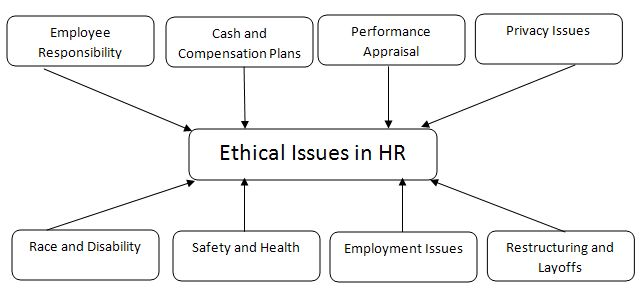 ethical dilemmas in the workplace essay Workplace ethical dilemma jennifer white bshs 332 august 19, 2011 audra stinson, phd workplace ethical dilemma ethical dilemmas occur in all facets of.