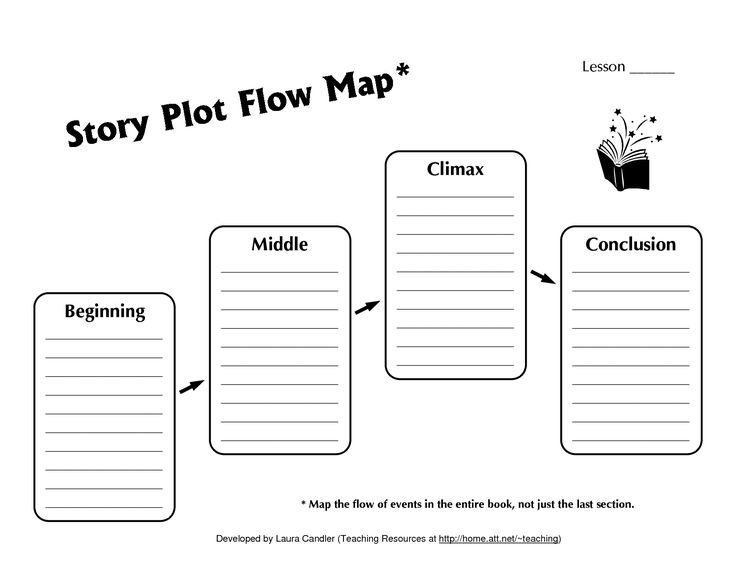 climax plot diagram | Story Plot Flow Map