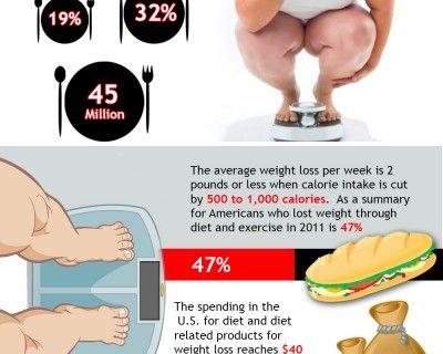 Weight loss shakes visalus reviews